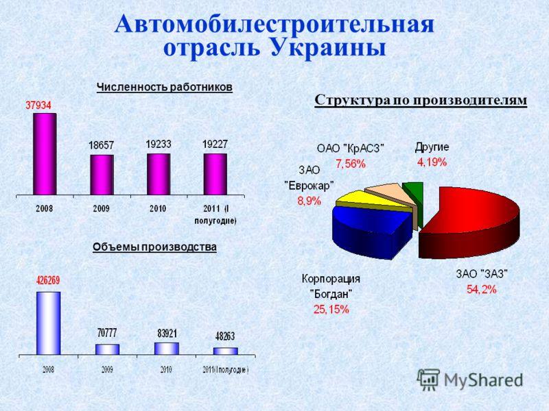 Автомобилестроительная отрасль Украины Структура по производителям Объемы производства Численность работников