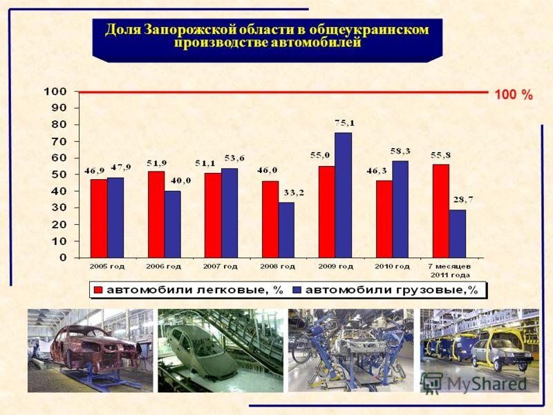 Доля Запорожской области в общеукраинском производстве автомобилей 100 %