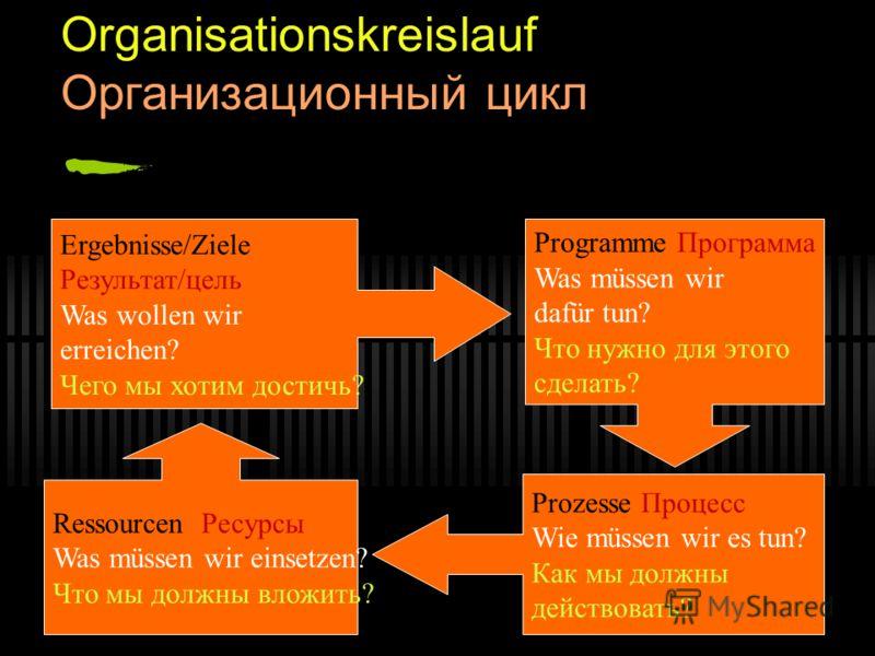 Organisationskreislauf Организационный цикл Ergebnisse/Ziele Результат/цель Was wollen wir erreichen? Чего мы хотим достичь? Programme Программа Was müssen wir dafür tun? Что нужно для этого сделать? Prozesse Процесс Wie müssen wir es tun? Как мы дол