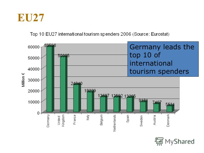 EU27 Germany leads the top 10 of international tourism spenders