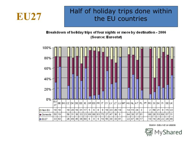 EU27 Half of holiday trips done within the EU countries