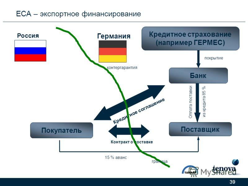 39 ЕСА – экспортное финансирование Банк Покупатель Кредитное страхование (например ГЕРМЕС) Кредитное соглашение Контракт о поставке Оплата поставки из кредита 85 % 15 % аванс контергарантия покрытие Россия Германия граница Поставщик