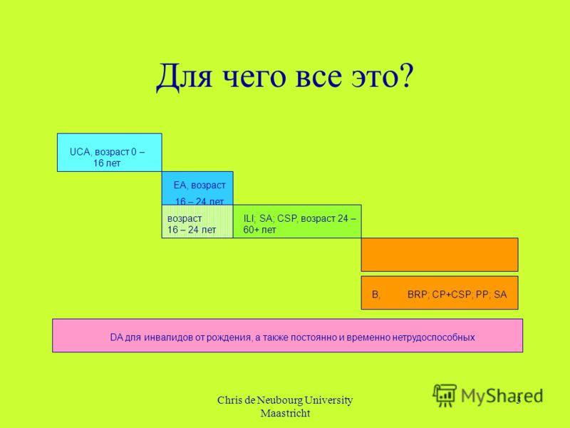 Chris de Neubourg University Maastricht 3 Для чего все это? UCA, возраст 0 – 16 лет EA, возраст 16 – 24 лет ILI; SA; CSP, возраст 24 – 60+ лет DA для инвалидов от рождения, а также постоянно и временно нетрудоспособных возраст 16 – 24 лет B, BRP; CP+