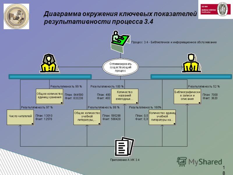 Диаграмма окружения ключевых показателей результативности процесса 3.4 18