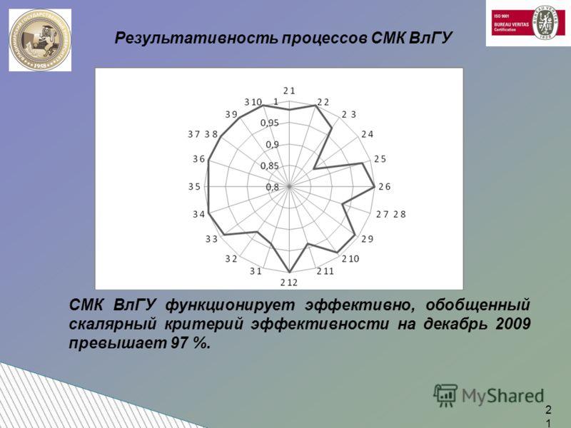 СМК ВлГУ функционирует эффективно, обобщенный скалярный критерий эффективности на декабрь 2009 превышает 97 %. Результативность процессов СМК ВлГУ 21