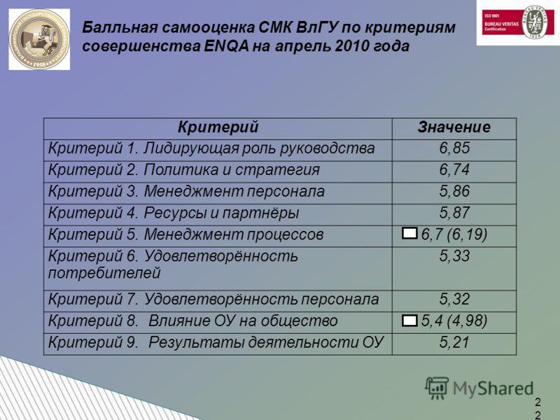 Балльная самооценка СМК ВлГУ по критериям совершенства ENQA на апрель 2010 года КритерийЗначение Критерий 1. Лидирующая роль руководства6,85 Критерий 2. Политика и стратегия6,74 Критерий 3. Менеджмент персонала5,86 Критерий 4. Ресурсы и партнёры5,87