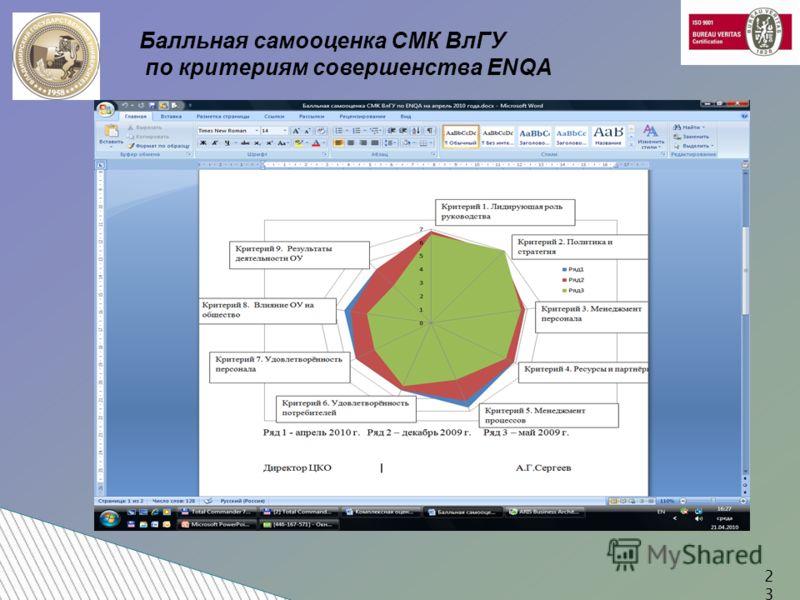 Балльная самооценка СМК ВлГУ по критериям совершенства ENQA 23