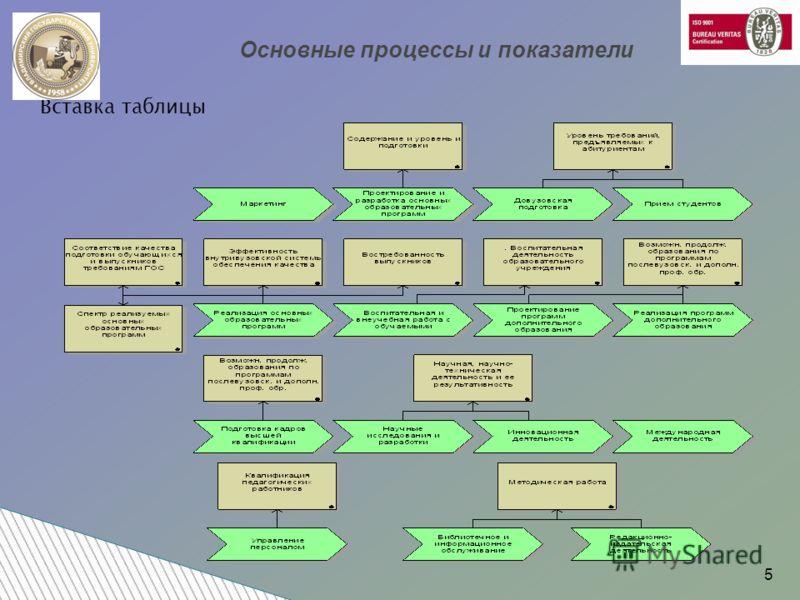 Вставка таблицы Основные процессы и показатели 5