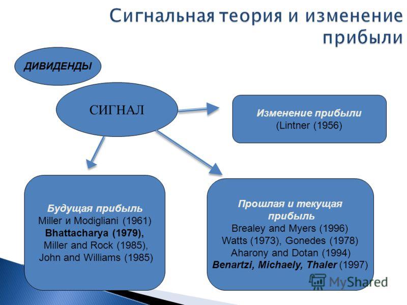 Сигнальная теория и изменение прибыли СИГНАЛ Прошлая и текущая прибыль Brealey and Myers (1996) Watts (1973), Gonedes (1978) Aharony and Dotan (1994) Benartzi, Michaely, Thaler (1997) Будущая прибыль Miller и Modigliani (1961) Bhattacharya (1979), Mi