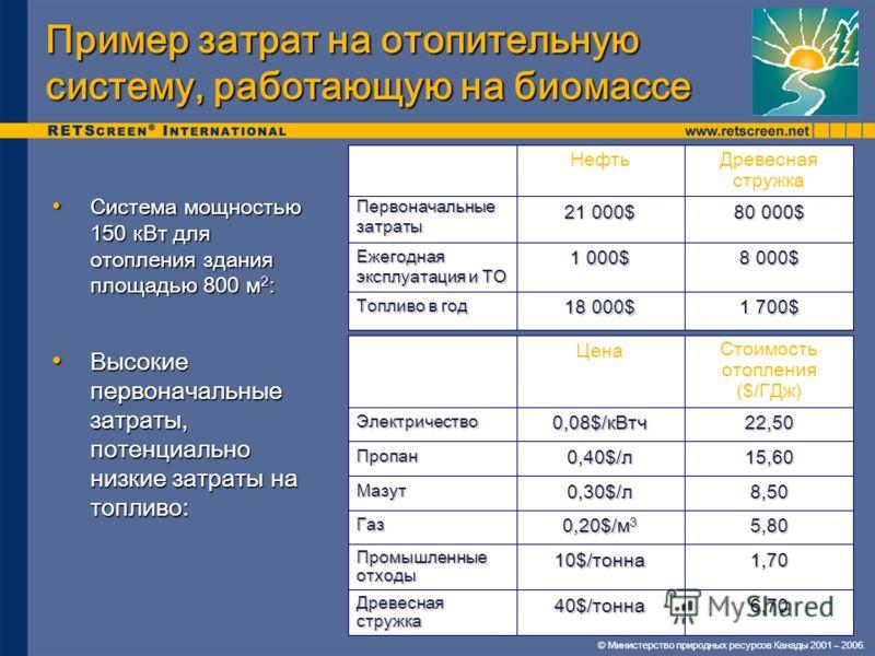 © Министерство природных ресурсов Канады 2001 – 2006. Пример затрат на отопительную систему, работающую на биомассе Система мощностью 150 кВт для отопления здания площадью 800 м 2 : Система мощностью 150 кВт для отопления здания площадью 800 м 2 : 1