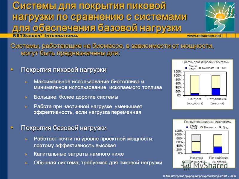 © Министерство природных ресурсов Канады 2001 – 2006. Системы для покрытия пиковой нагрузки по сравнению с системами для обеспечения базовой нагрузки Системы, работающие на биомассе, в зависимости от мощности, могут быть предназначены для: Покрытия п