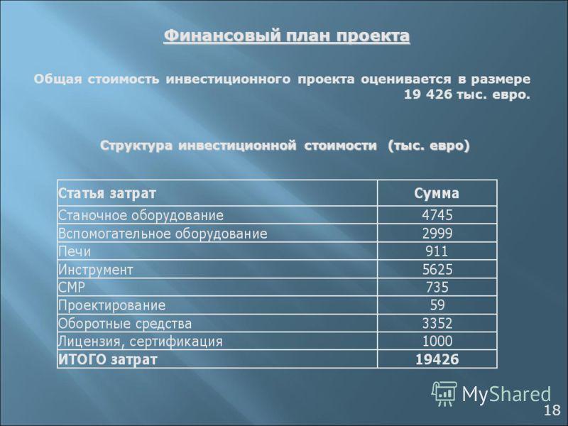 Финансовый план проекта Общая стоимость инвестиционного проекта оценивается в размере 19 426 тыс. евро. Структура инвестиционной стоимости (тыс. евро) Структура инвестиционной стоимости (тыс. евро) 18