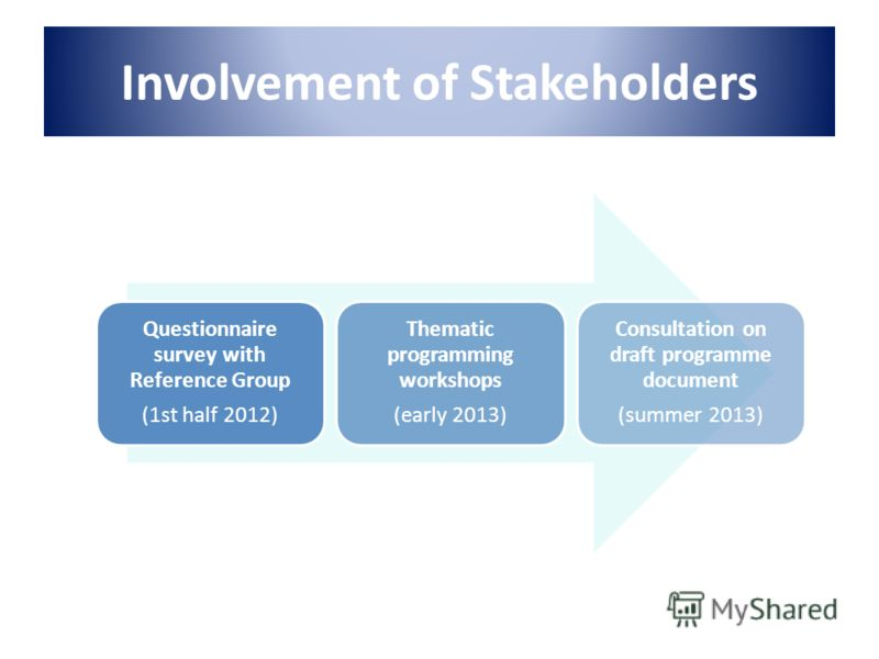 Involvement of Stakeholders Questionnaire survey with Reference Group (1st half 2012) Thematic programming workshops (early 2013) Consultation on draft programme document (summer 2013)