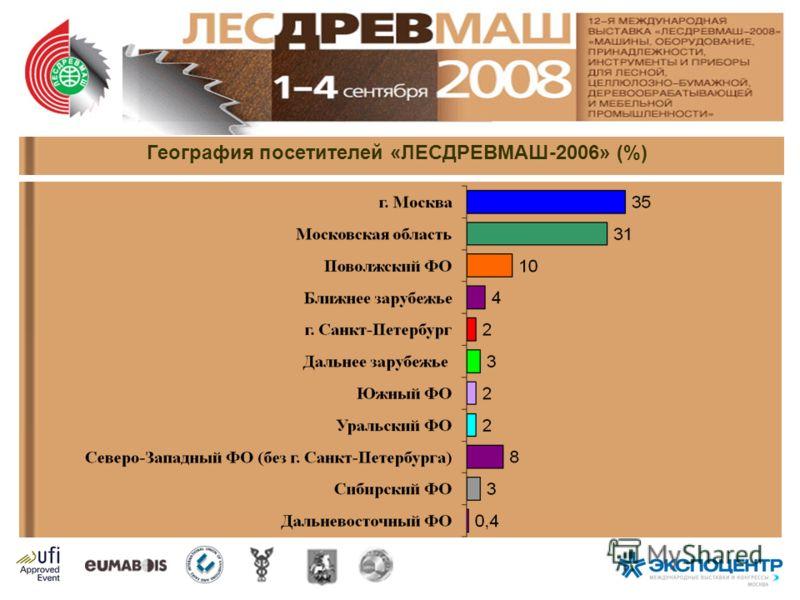 География посетителей «ЛЕСДРЕВМАШ-2006» (%)