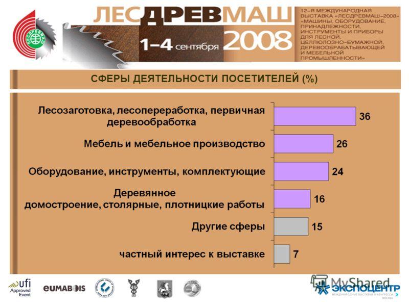 СФЕРЫ ДЕЯТЕЛЬНОСТИ ПОСЕТИТЕЛЕЙ (%)