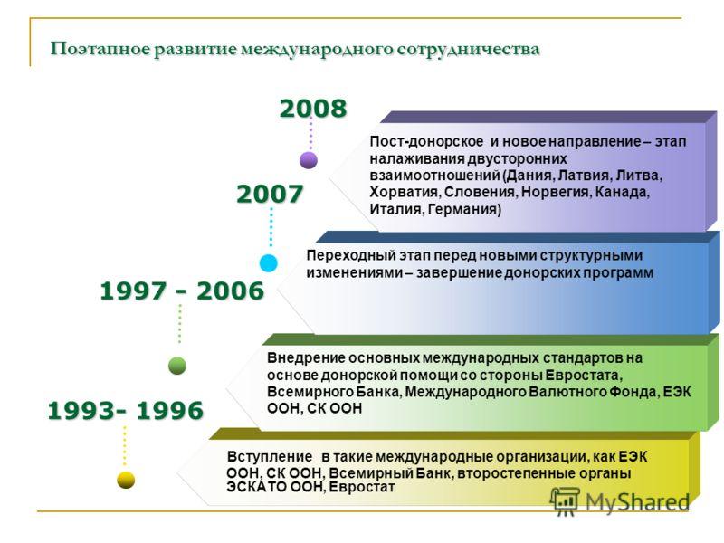 Поэтапное развитие международного сотрудничества Вступление в такие международные организации, как ЕЭК ООН, СК ООН, Всемирный Банк, второстепенные органы ЭСКАТО ООН, Евростат 1993- 1996 1997 - 2006 1997 - 2006 2007 2007 2008 Переходный этап перед нов