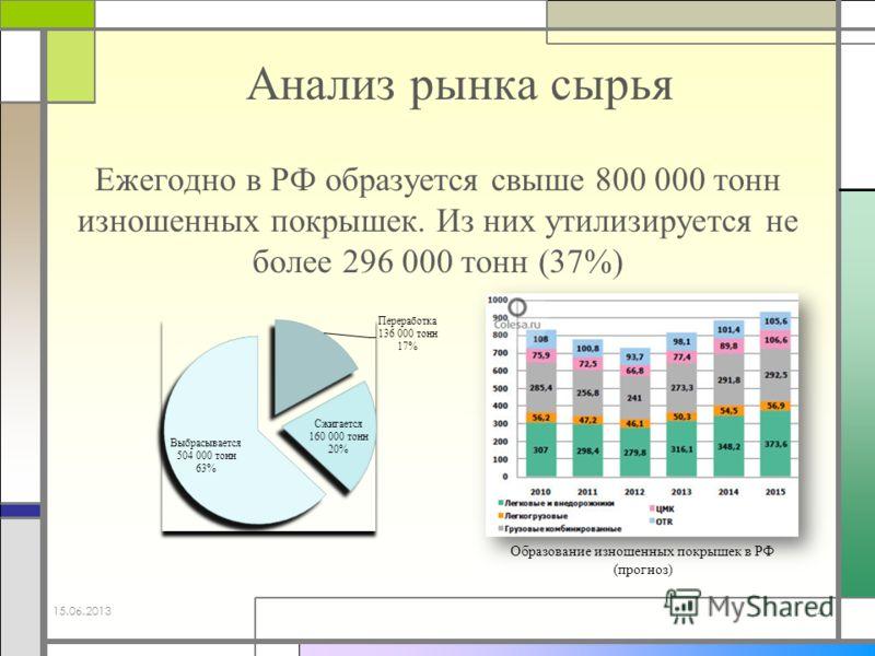 Ежегодно в РФ образуется свыше 800 000 тонн изношенных покрышек. Из них утилизируется не более 296 000 тонн (37%) 15.06.2013 4 Образование изношенных покрышек в РФ (прогноз) Анализ рынка сырья