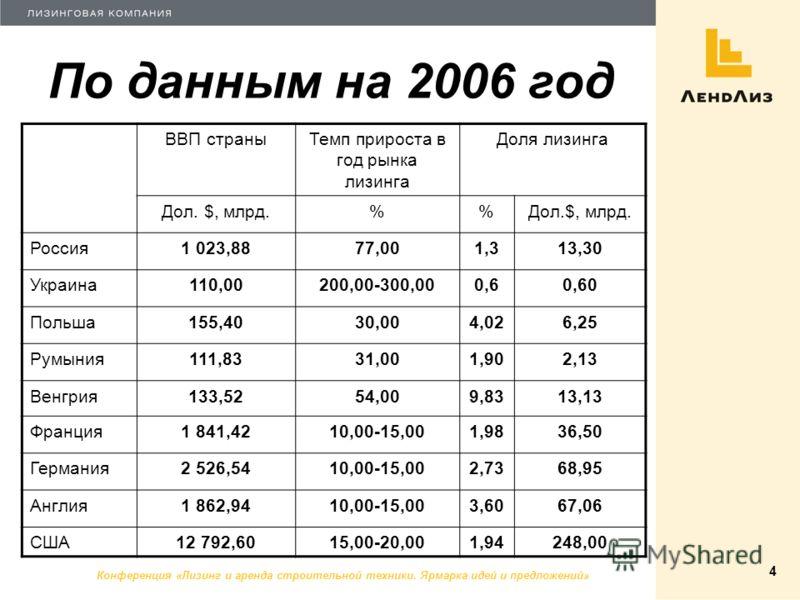 Конференция «Лизинг и аренда строительной техники. Ярмарка идей и предложений» 4 По данным на 2006 год ВВП страныТемп прироста в год рынка лизинга Доля лизинга Дол. $, млрд.% Россия1 023,8877,001,313,30 Украина110,00200,00-300,000,60,60 Польша155,403