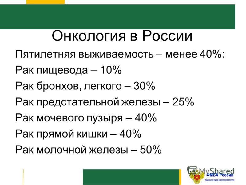 Пятилетняя выживаемость – менее 40%: Рак пищевода – 10% Рак бронхов, легкого – 30% Рак предстательной железы – 25% Рак мочевого пузыря – 40% Рак прямой кишки – 40% Рак молочной железы – 50% Онкология в России