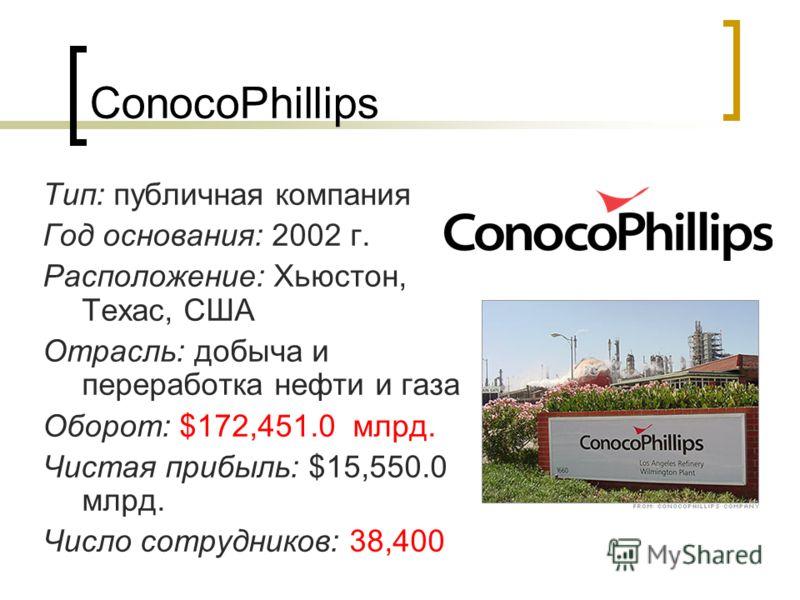 ConocoPhillips Тип: публичная компания Год основания: 2002 г. Расположение: Хьюстон, Техас, США Отрасль: добыча и переработка нефти и газа Оборот: $172,451.0 млрд. Чистая прибыль: $15,550.0 млрд. Число сотрудников: 38,400