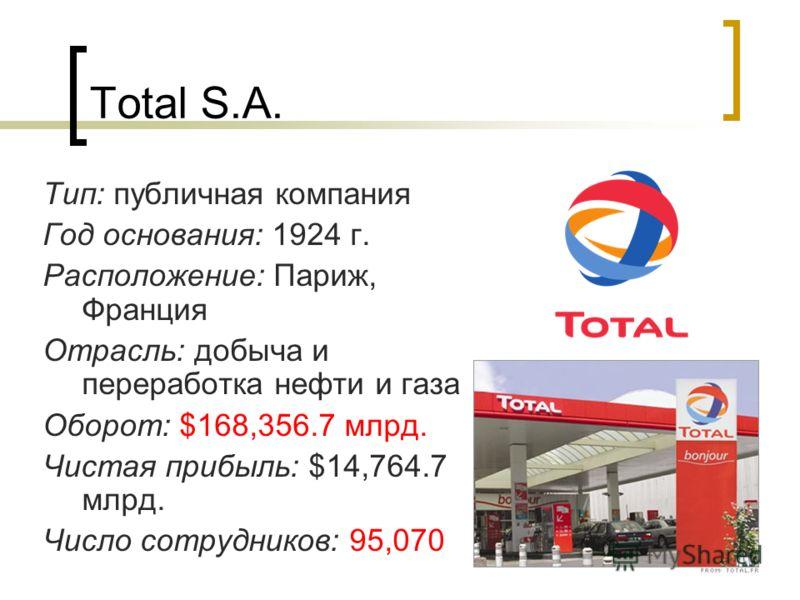 Total S.A. Тип: публичная компания Год основания: 1924 г. Расположение: Париж, Франция Отрасль: добыча и переработка нефти и газа Оборот: $168,356.7 млрд. Чистая прибыль: $14,764.7 млрд. Число сотрудников: 95,070