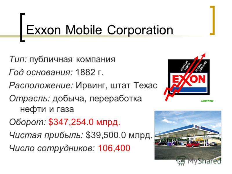 Exxon Mobile Corporation Тип: публичная компания Год основания: 1882 г. Расположение: Ирвинг, штат Техас Отрасль: добыча, переработка нефти и газа Оборот: $347,254.0 млрд. Чистая прибыль: $39,500.0 млрд. Число сотрудников: 106,400