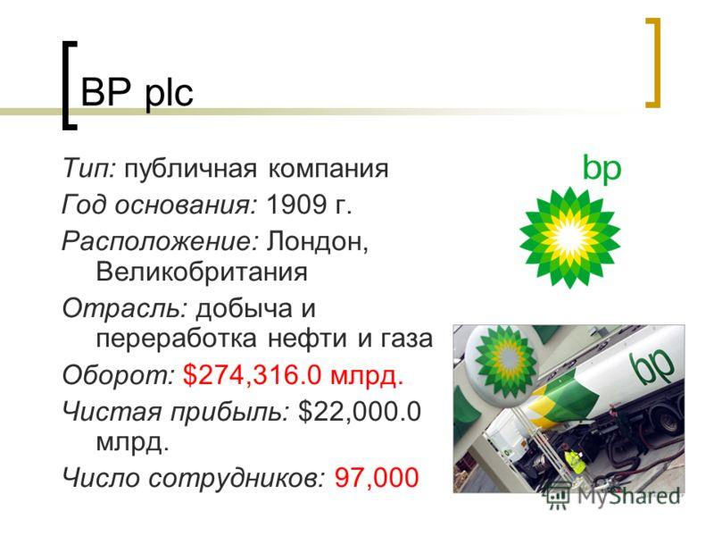 BP plc Тип: публичная компания Год основания: 1909 г. Расположение: Лондон, Великобритания Отрасль: добыча и переработка нефти и газа Оборот: $274,316.0 млрд. Чистая прибыль: $22,000.0 млрд. Число сотрудников: 97,000