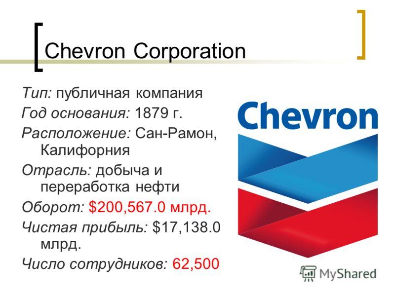Chevron Corporation Тип: публичная компания Год основания: 1879 г. Расположение: Сан-Рамон, Калифорния Отрасль: добыча и переработка нефти Оборот: $200,567.0 млрд. Чистая прибыль: $17,138.0 млрд. Число сотрудников: 62,500