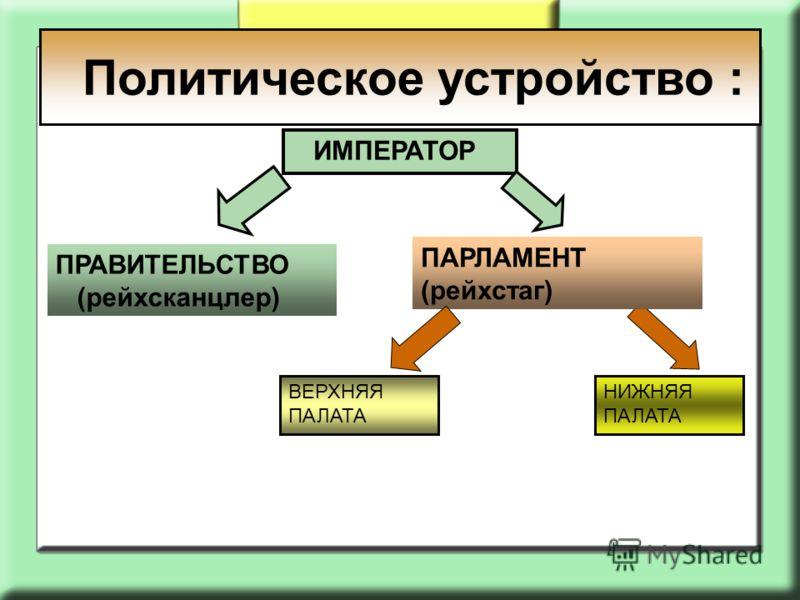 ИМПЕРАТОР ПРАВИТЕЛЬСТВО (рейхсканцлер) ПАРЛАМЕНТ (рейхстаг) ВЕРХНЯЯ ПАЛАТА НИЖНЯЯ ПАЛАТА Политическое устройство :