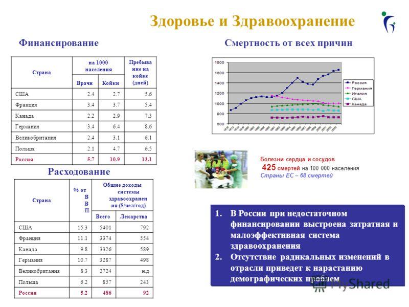 Здоровье и Здравоохранение Страна % от В В П Общие доходы системы здравоохранен ия ($/чел/год) ВсегоЛекарства США15.35401792 Франция11.13374554 Канада9.83326589 Германия10.73287498 Великобритания8.32724н.д Польша6.2857243 Россия5.248692 Страна на 100