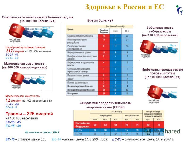 Здоровье в России и ЕС Ожидаемая продолжительность здоровой жизни (ОПЗЖ) ЕС-15 – старые члены ЕС, ЕС-10 – новые члены ЕС с 2004 года; ЕС-25 – суммарно все члены ЕС в 2007 г. Смертность от ишемической болезни сердца (на 100 000 населения) Материнская