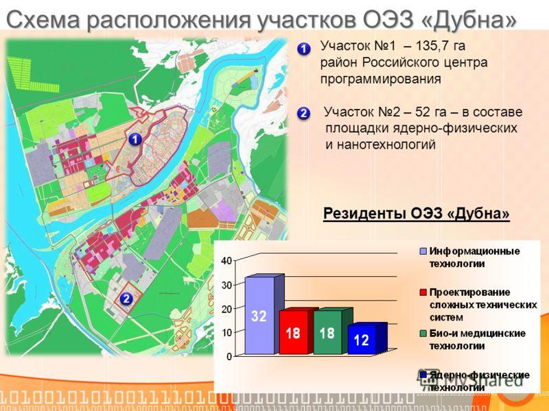 Схема расположения участков ОЭЗ «Дубна» 2 2 1 1 Участок 1 – 135,7 га район Российского центра программирования Участок 2 – 52 га – в составе площадки ядерно-физических и нанотехнологий Резиденты ОЭЗ «Дубна» 1 1 2 2