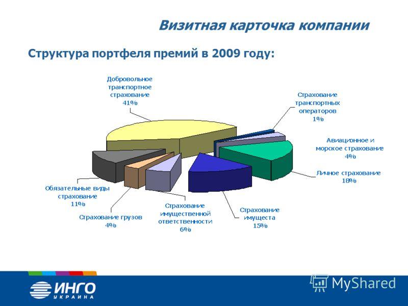 Динамика сбора премий / страховых выплат (тыс. гривен): Визитная карточка компании