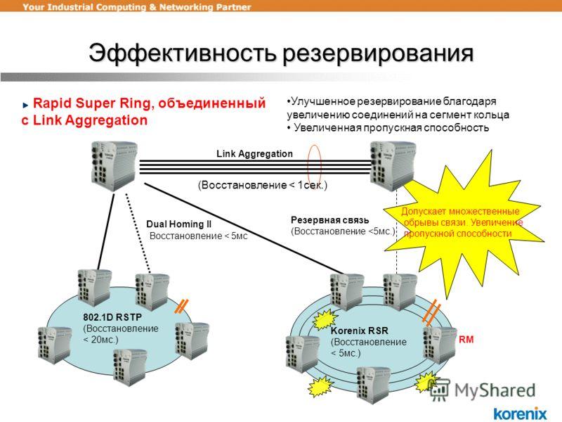 Эффективность резервирования Dual Homing II Link Aggregation 802.1D RSTP (Reconfiguration < 0,5sec.) RM Допускает множественные обрывы связи. Увеличение пропускной способности Улучшенное резервирование благодаря увеличению соединений на сегмент кольц