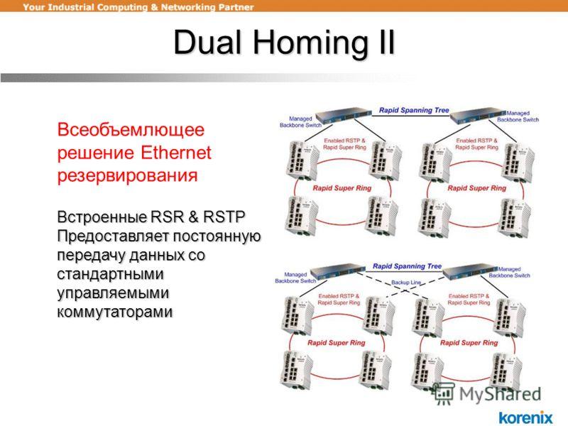 Dual Homing II Всеобъемлющее решение Ethernet резервирования Встроенные RSR & RSTP Предоставляет постоянную передачу данных со стандартными управляемыми коммутаторами