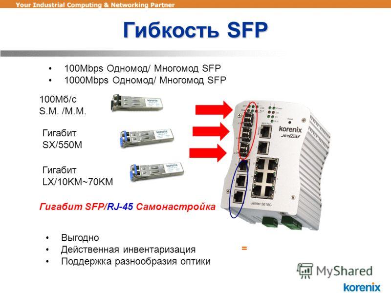 = Выгодно Действенная инвентаризация Поддержка разнообразия оптики 100Mbps Одномод/ Многомод SFP 1000Mbps Одномод/ Многомод SFP 100Мб/с S.M. /M.M. Гигабит SX/550M Гигабит LX/10KM~70KM Гигабит SFP/RJ-45 Самонастройка Гибкость SFP