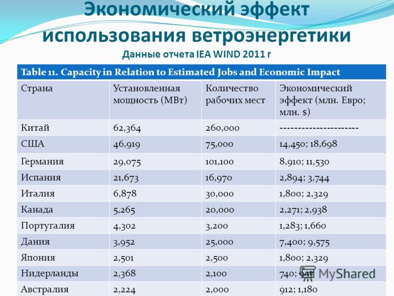 Экономический эффект использования ветроэнергетики Данные отчета IEA WIND 2011 г Table 11. Capacity in Relation to Estimated Jobs and Economic Impact СтранаУстановленная мощность (МВт) Количество рабочих мест Экономический эффект (млн. Евро; млн. $)