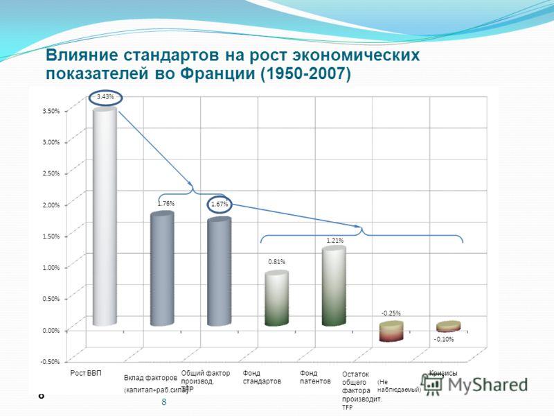 8 8 Влияние стандартов на рост экономических показателей во Франции (1950-2007) -0.50% 0.00% 0.50% 1.00% 1.50% 2.00% 2.50% 3.00% 3.50% Рост ВВП Вклад факторов ( капитал + раб.сила ) Общий фактор производ. TFP Фонд стандартов Фонд патентов Остаток общ