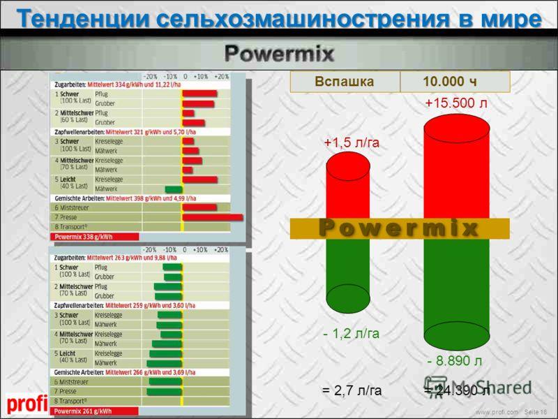 Тенденции сельхозмашинострения в мире www.profi.com Seite 16 Вспашка +1,5 л/га - 1,2 л/га 10.000 ч +15.500 л - 8.890 л = 2,7 л/га= 24.390 лPowermixPowermix