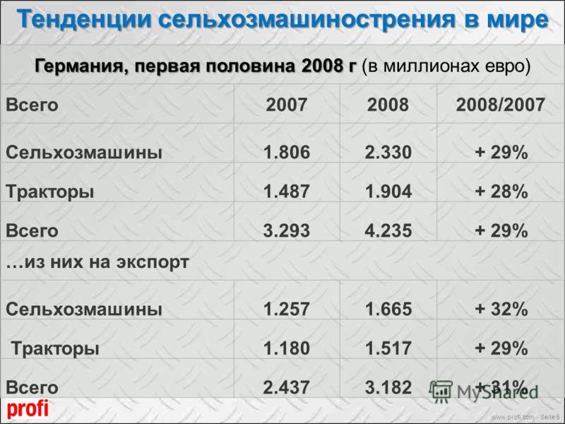 Тенденции сельхозмашинострения в мире www.profi.com Seite 5 Германия, первая половина 2008 г Германия, первая половина 2008 г (в миллионах евро) Всего200720082008/2007 Сельхозмашины1.8062.330+ 29% Тракторы1.4871.904+ 28% Всего3.2934.235+ 29% …из них