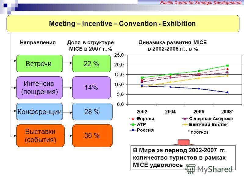 Meeting – Incentive – Convention - Exhibition Pacific Centre for Strategic Developments Доля в структуре MICE в 2007 г.,% Динамика развития MICE в 2002-2008 гг., в % 22 % 14% 28 % 36 % Направления * прогноз Встречи Интенсив (пощрения) Конференции Выс