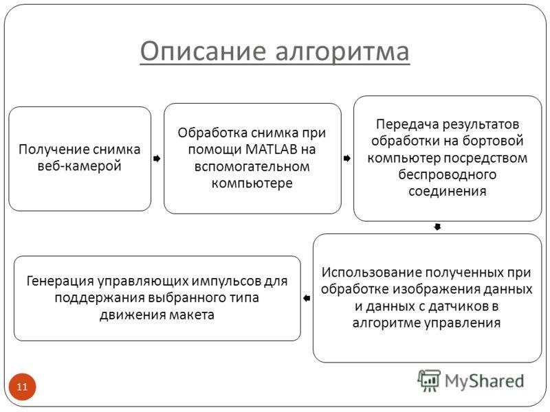 Описание алгоритма Получение снимка веб-камерой Обработка снимка при помощи MATLAB на вспомогательном компьютере Передача результатов обработки на бортовой компьютер посредством беспроводного соединения Использование полученных при обработке изображе