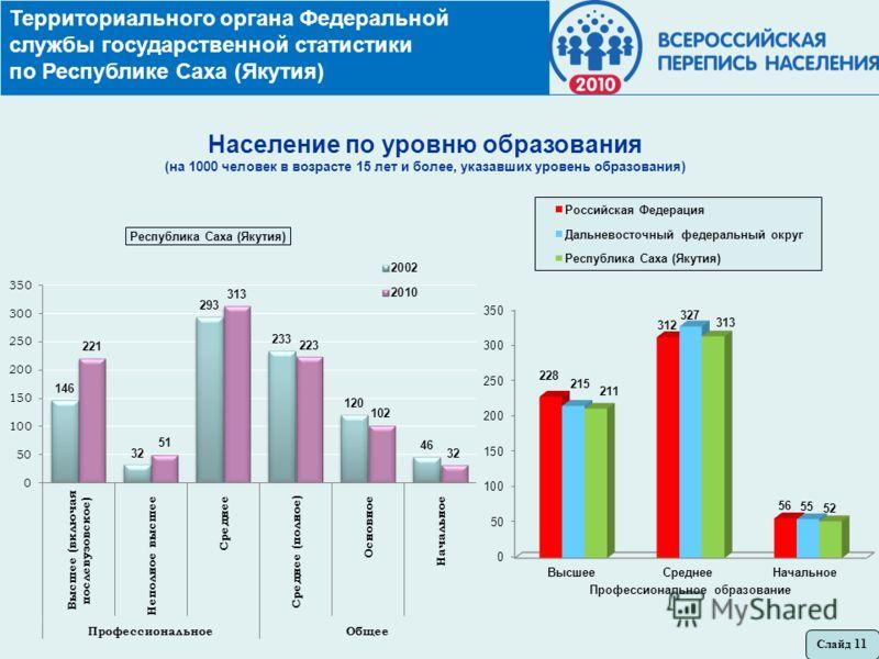 Территориального органа Федеральной службы государственной статистики по Республике Саха (Якутия) Слайд 11 Население по уровню образования (на 1000 человек в возрасте 15 лет и более, указавших уровень образования)