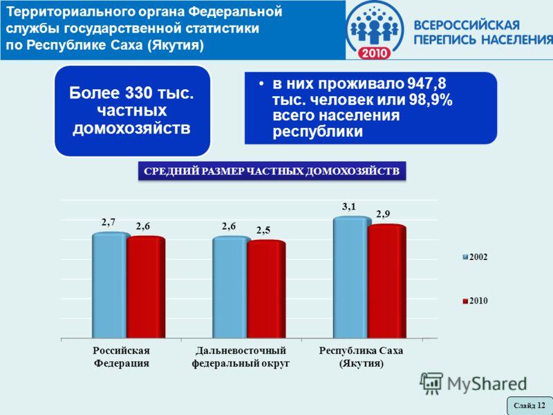 Территориального органа Федеральной службы государственной статистики по Республике Саха (Якутия) в них проживало 947,8 тыс. человек или 98,9% всего населения республики Более 330 тыс. частных домохозяйств СРЕДНИЙ РАЗМЕР ЧАСТНЫХ ДОМОХОЗЯЙСТВ Слайд 12