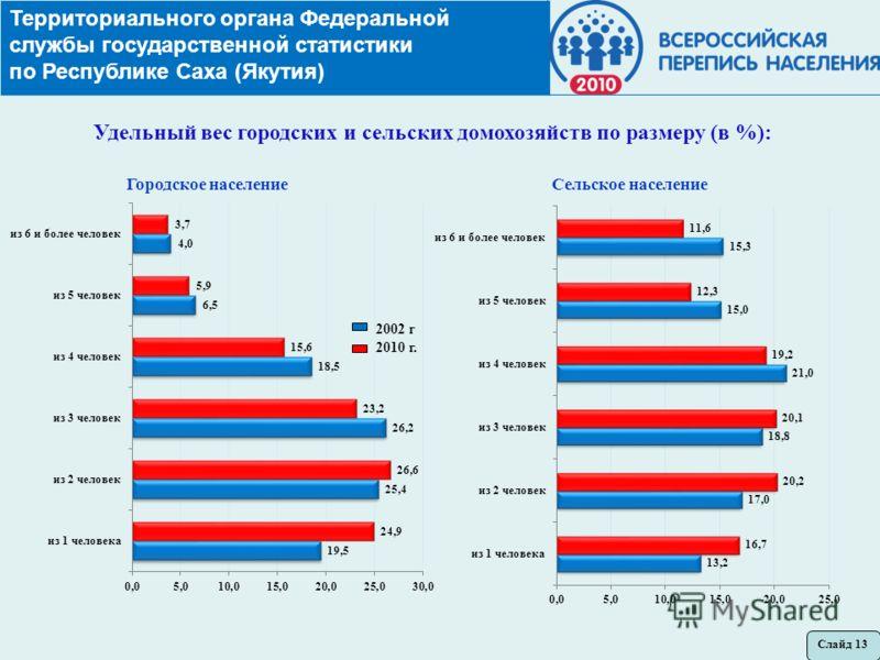 Территориального органа Федеральной службы государственной статистики по Республике Саха (Якутия) Удельный вес городских и сельских домохозяйств по размеру (в %): Городское население Слайд 13 2002 г 2010 г.