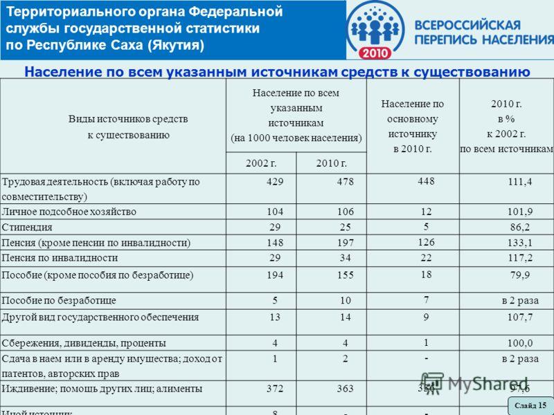 Территориального органа Федеральной службы государственной статистики по Республике Саха (Якутия) Виды источников средств к существованию Население по всем указанным источникам (на 1000 человек населения) Население по основному источнику в 2010 г. 20