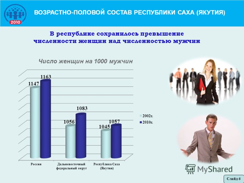 ВОЗРАСТНО-ПОЛОВОЙ СОСТАВ РЕСПУБЛИКИ САХА (ЯКУТИЯ) В республике сохранилось превышение численности женщин над численностью мужчин Слайд 6