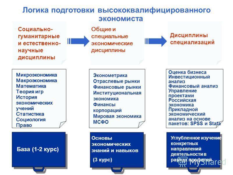 Логика подготовки высококвалифицированного экономиста 12 База (1-2 курс) Основы экономических знаний и навыков (3 курс) Углубленное изучение конкретных направлений деятельности в рамках профилей Социально- гуманитарные и естественно- научные дисципли