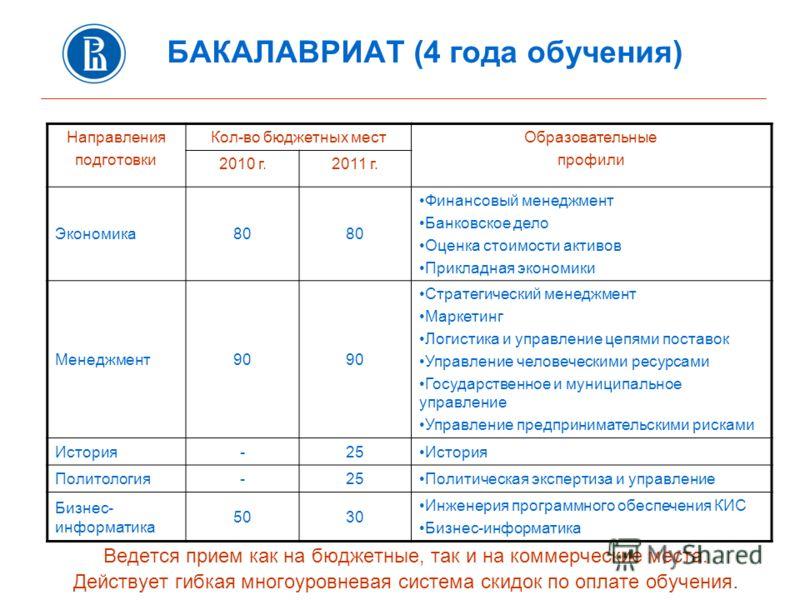 БАКАЛАВРИАТ (4 года обучения) Ведется прием как на бюджетные, так и на коммерческие места. Действует гибкая многоуровневая система скидок по оплате обучения. Направления подготовки Кол-во бюджетных местОбразовательные профили 2010 г.2011 г. Экономика