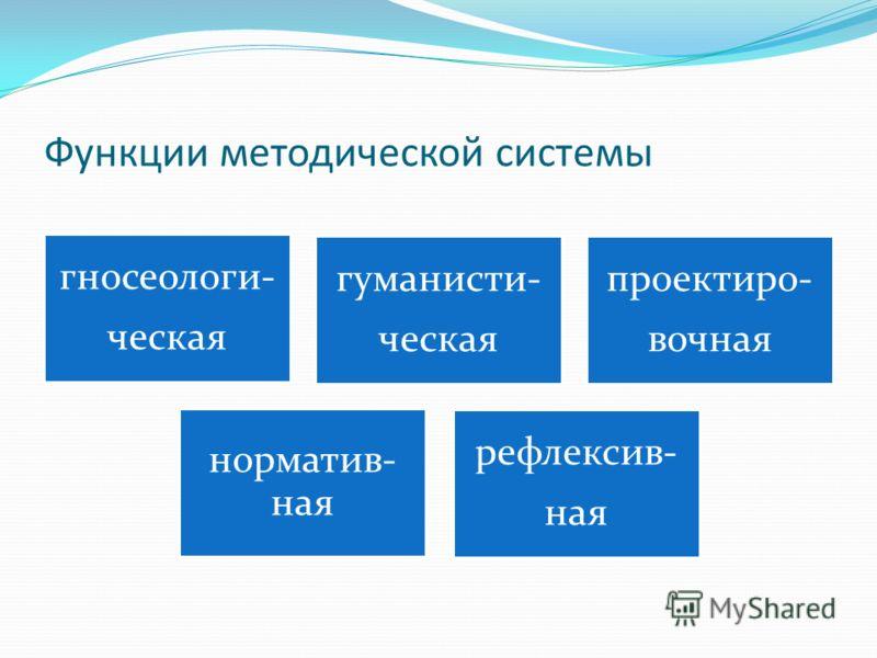 Функции методической системы гносеологи- ческая гуманисти- ческая проектиро- вочная норматив- ная рефлексив- ная